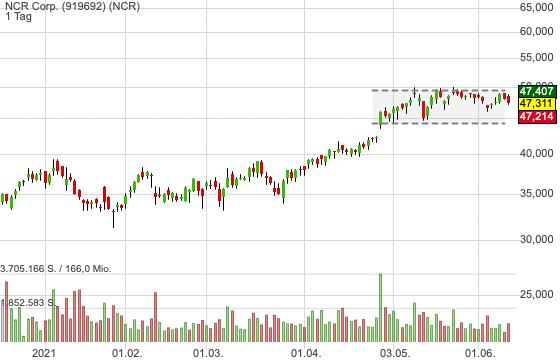 NCR Corp. (0,10%)