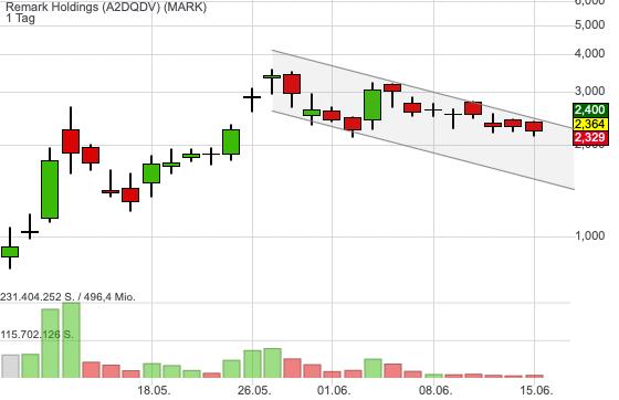Remark Holdings (6,50%)