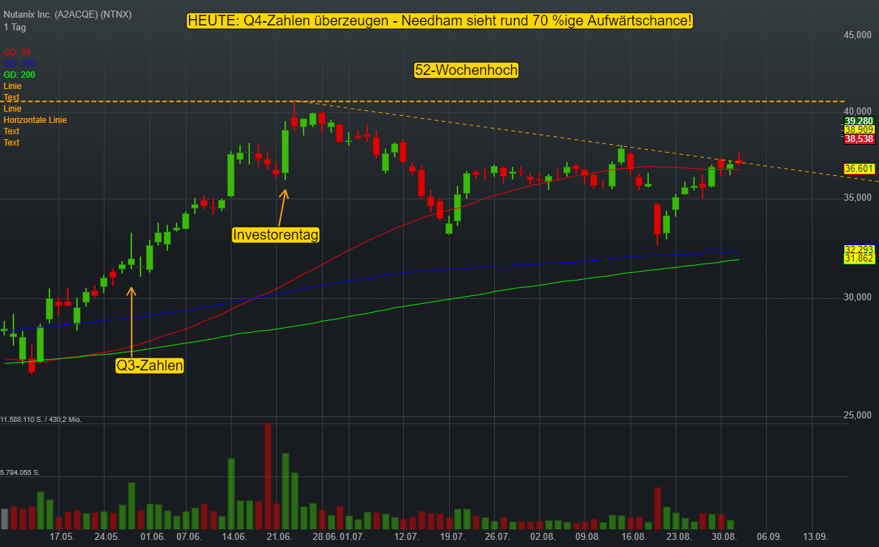 Nutanix Inc. (5,30%)