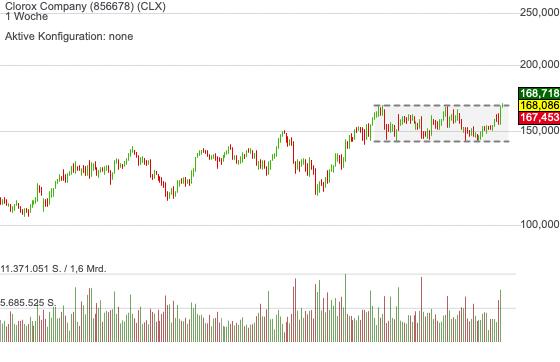 Clorox Company (0,25%)