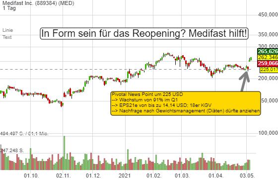 Medifast Inc. (4,06%)