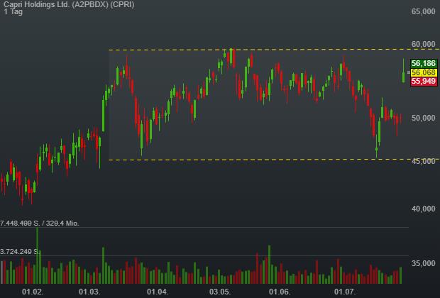 Capri Holdings Ltd. (12,02%)