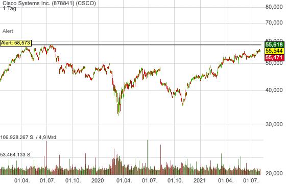 Cisco Systems Inc. (-0,08%)