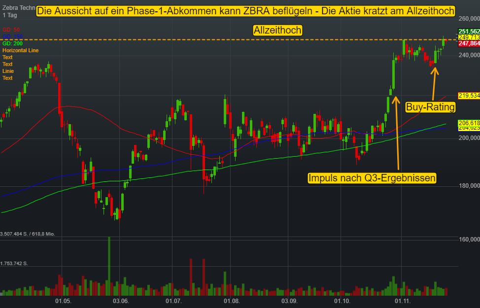 Zebra Technologies Corp (0,81%)