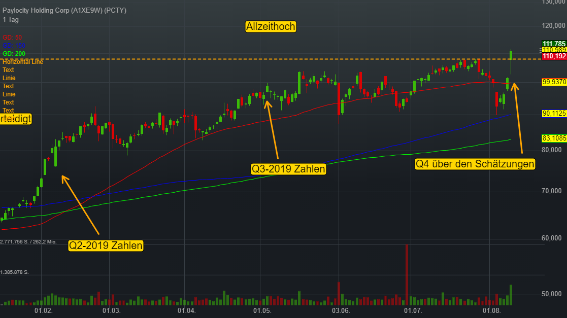 Paylocity Holding Corp (0,30%)