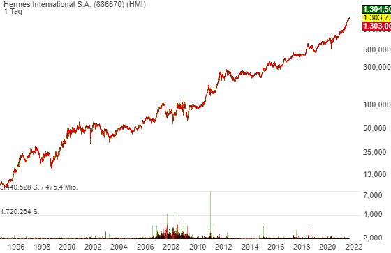 Hermes International S.A. (1,30%)