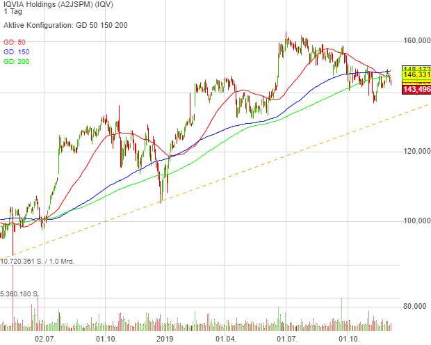 IQVIA Holdings (0,64%)