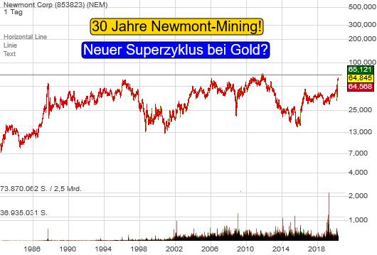 Newmont Corp (0,44%)