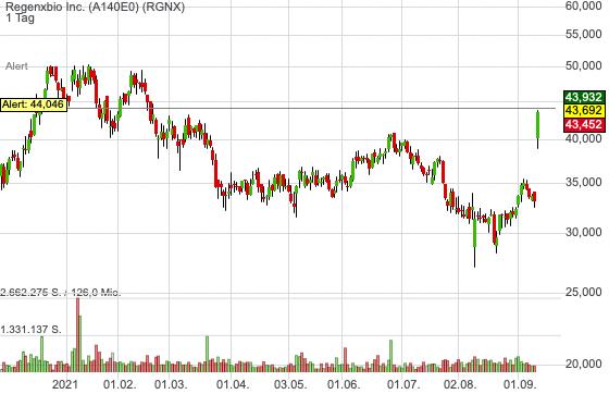 Regenxbio Inc. (0,67%)