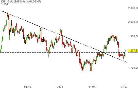 DB - Gold (1,03%)