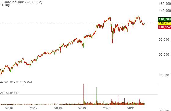 Fiserv Inc. (-0,65%)