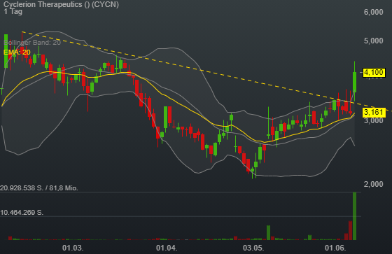 Cyclerion Therapeutics (30,16%)