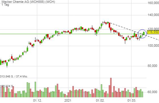 Wacker Chemie AG (3,46%)