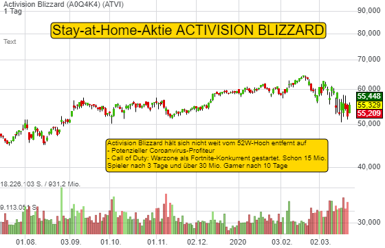 Activision Blizzard (6,30%)
