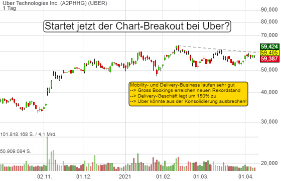 Uber Technologies Inc. (2,99%)