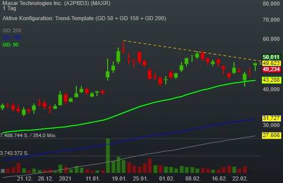 Maxar Technologies Inc. (8,76%)