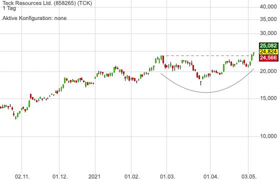 Teck Resources Ltd. (1,05%)