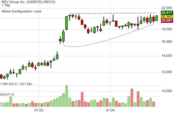 REV Group Inc. (-0,72%)