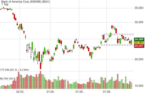 Bank of America Corp (-2,66%)