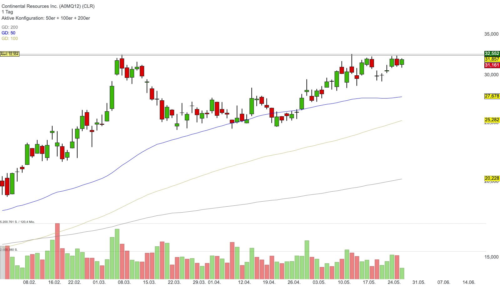 Continental Resources Inc. (-0,01%)