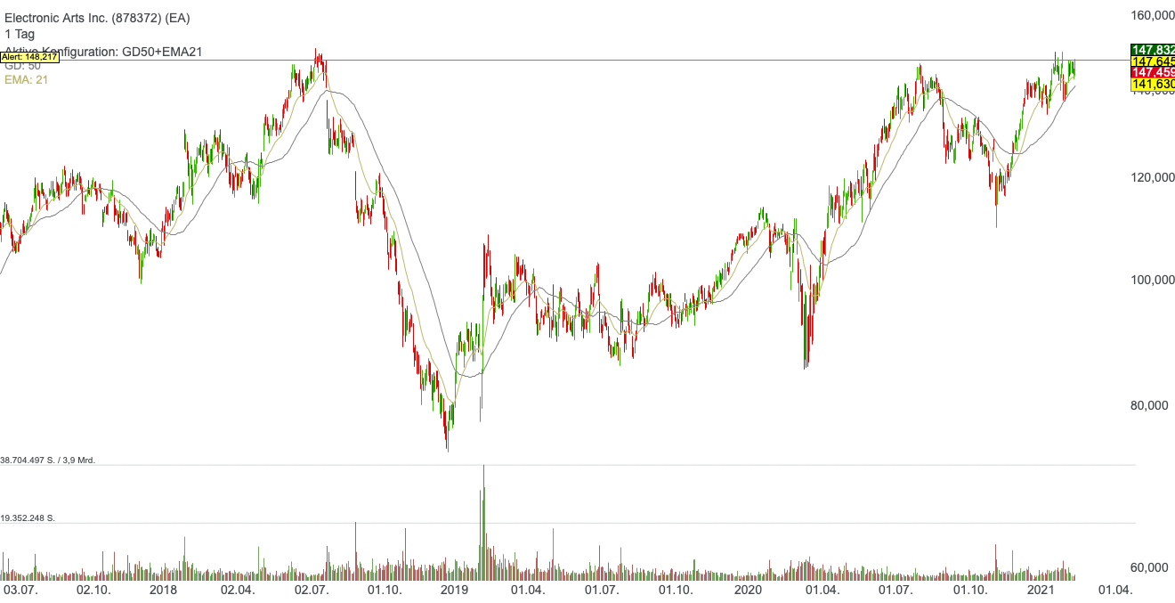 Electronic Arts Inc. (0,26%)