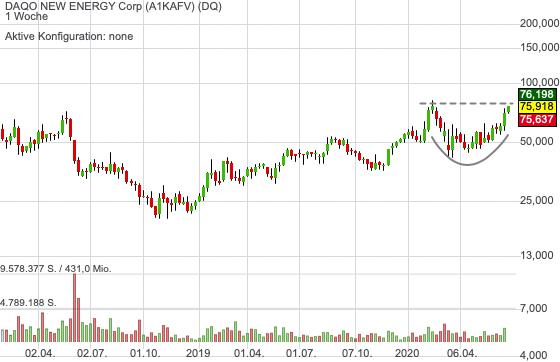 DAQO NEW ENERGY Corp (-0,53%)
