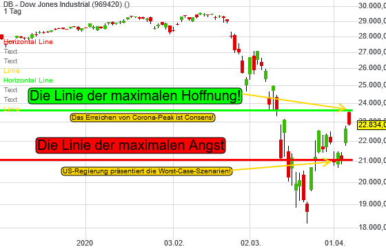 DB - Dow Jones Industrial (0,94%)