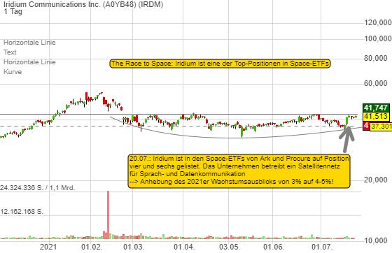 Iridium Communications Inc. (1,52%)