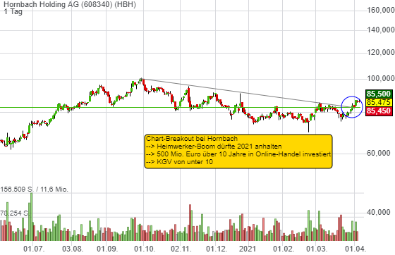 Hornbach Holding AG (-0,52%)