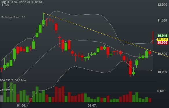 METRO AG (4,02%)