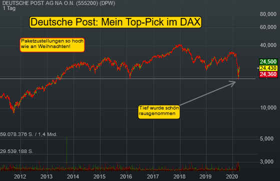DEUTSCHE POST AG NA O.N. (1,03%)