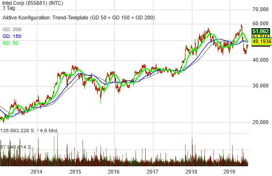 Intel Corp (-0,08%)