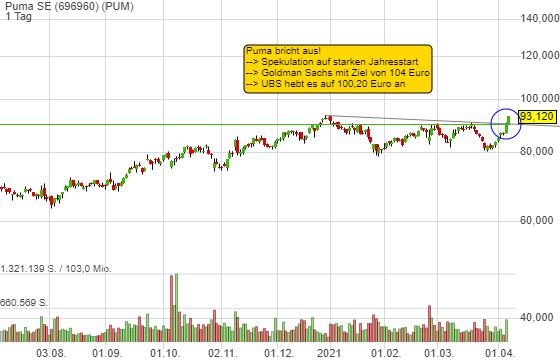 Puma SE (2,99%)
