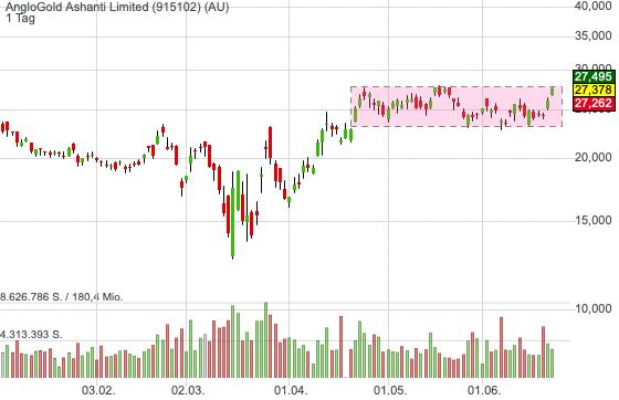 AngloGold Ashanti Limited (-0,80%)