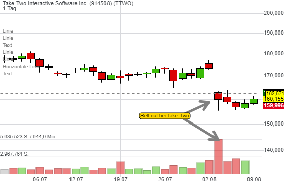 Take-Two Interactive Software Inc. (1,17%)