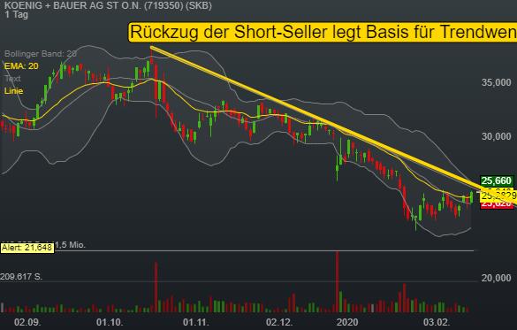 KOENIG + BAUER AG ST O.N. (2,89%)