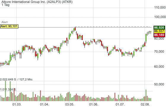 Atkore International Group Inc. (0,40%)