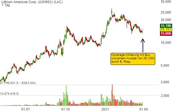 Lithium Americas Corp. (5,31%)