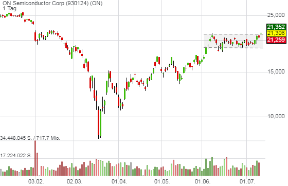 ON Semiconductor Corp (3,98%)