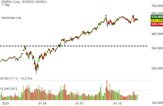 NVIDIA Corp. (-1,96%)