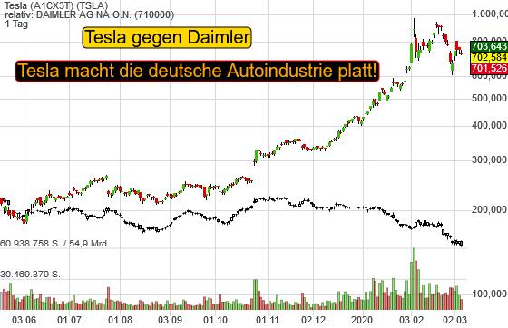 Tesla (-3,03%)