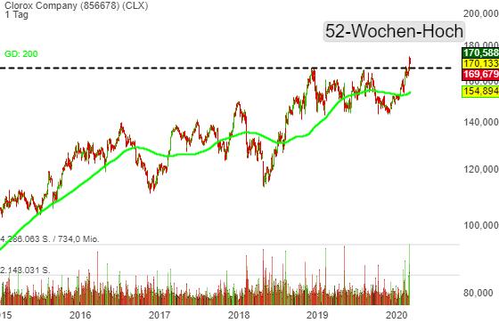 Clorox Company (0,85%)