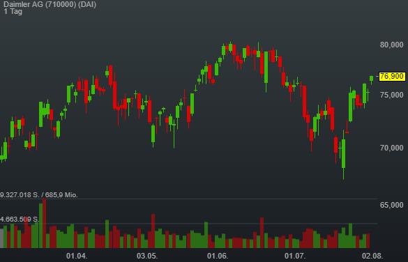 Daimler AG (2,15%)
