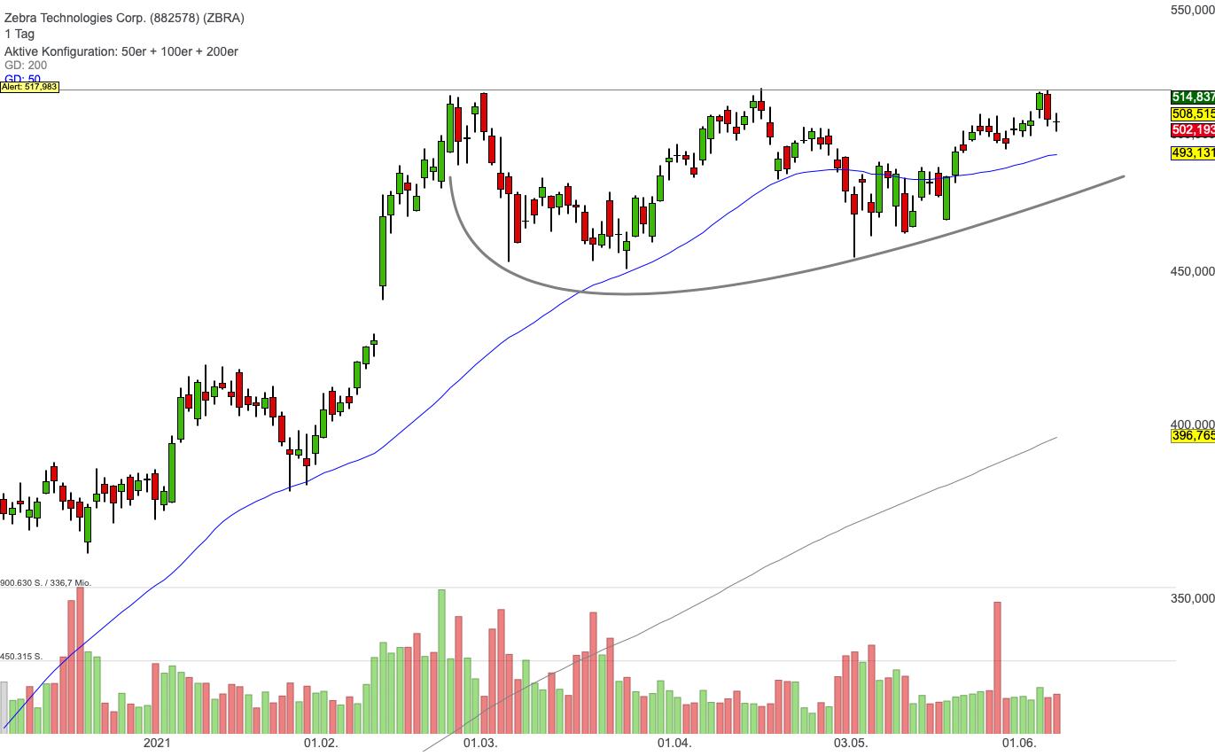 Zebra Technologies Corp. (0,60%)