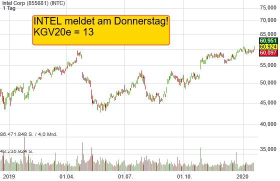 Intel Corp (2,22%)