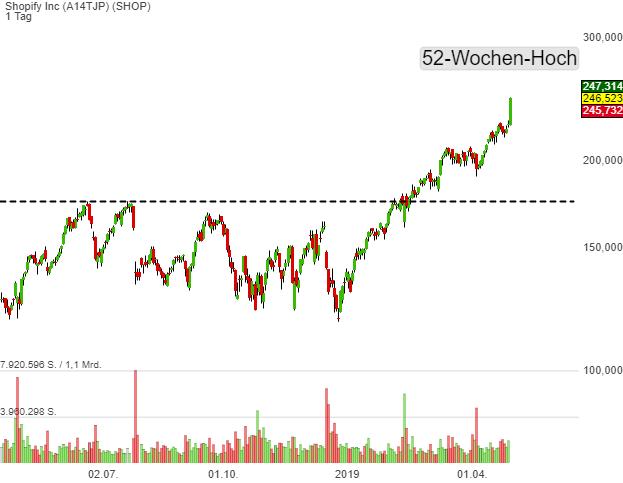 Shopify Inc (9,18%)