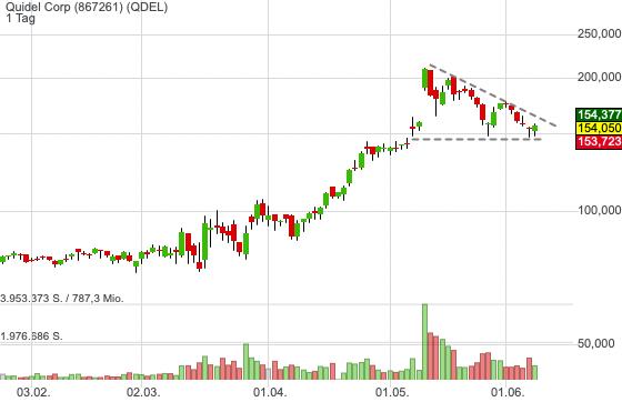 Quidel Corp (-1,45%)