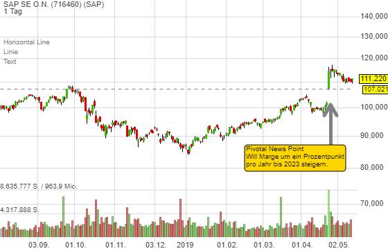 SAP SE O.N. (1,20%)