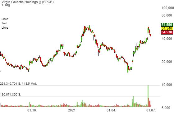 Virgin Galactic Holdings (26,02%)