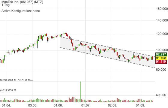 MasTec Inc. (1,43%)